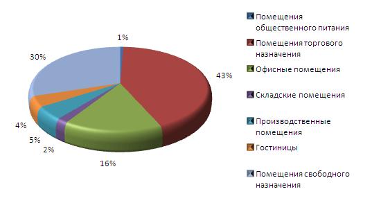 Анализ рынка коммерческой недвижимости краснодара 2015 коммерческая недвижимость в тампа